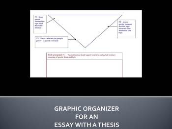 Graphic organizer for an essay with a thesis by Stephanie Patten Wrobleski