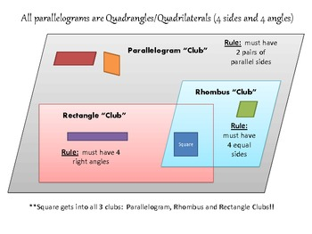 Graphic organizer to help with quadrilateral properties