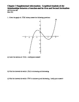 Graphical Analysis of Function / Derivative Relationships