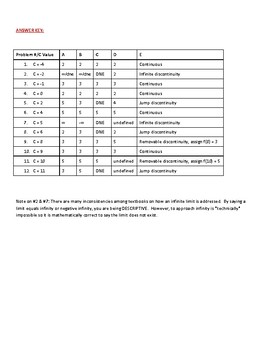 Graphical Limits Practice Worksheet (AP Calculus AB)