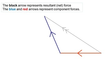 Graphical Understanding of Resultant force / Net Force