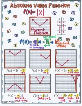 Graphing Absolute Value Equations Doodle Graphic Organizer