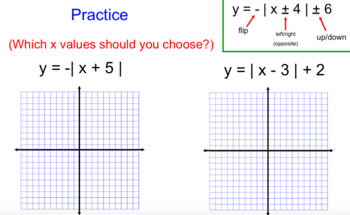 Graphing Absolute Value Function Notes