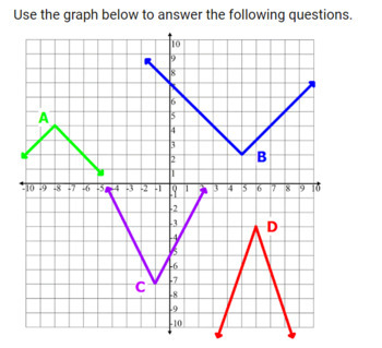 Graphing Absolute Value - GOOGLE FORM Quick Check