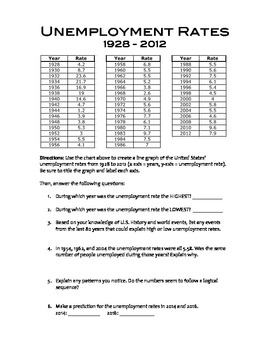 Graphing Activity: Social Studies, Math - Unemployment Rate, Great Depression