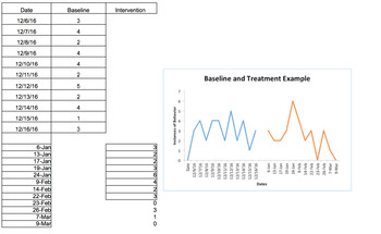Graphing Basic Applied Behavior Analysis Data