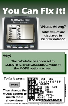 """Graphing Calculator """"I Can Fix It!"""" Posters"""