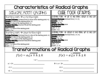 Graphing/Characteristics of Radical Equations Graphic Organizer