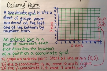 Graphing Charts or Notes (Go Math Grade 5 Chapter 9)