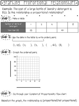 Graphing- Constant of Proportionality Flow Chart and Notes