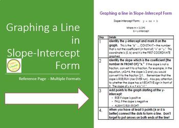 Graphing Equations Handout - Steps to graphing in slope-intercept form