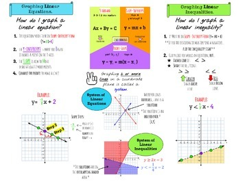 Graphing Equations, Inequalities, and Systems Anchor Chart