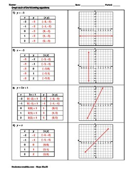 Graphing Equations with Tables of Values Worksheet