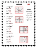 Graphing Equations of Parabolas: Vertex, Focus and Directrix