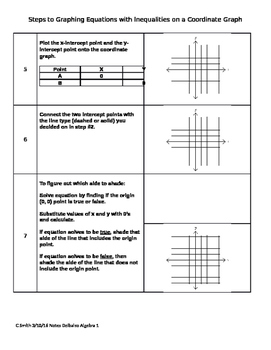 Graphing Equations with Inequalities Steps Graphic Organizer Algebra Sp Ed