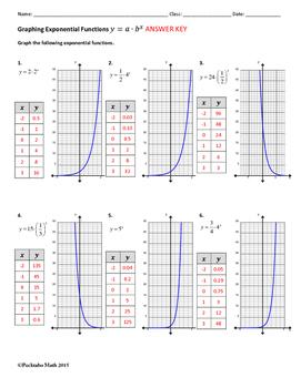 Graphing Exponential Functions ALGEBRA Worksheet #2