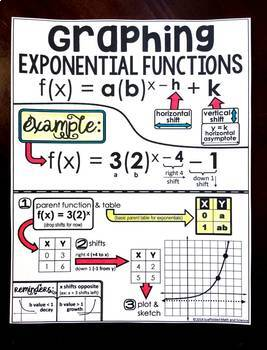 Graphing Exponential Functions Cheat Sheet