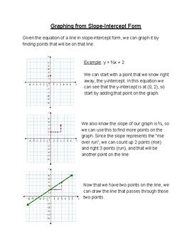 Graphing From Slope-Intercept Form