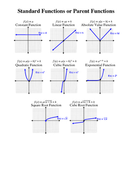 Graphing Function Transformations