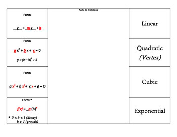Graphing Functions & Analyzing Changes