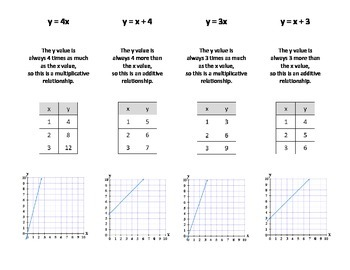 Graphing Functions Card Sort