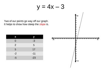 Graphing Functions Using Input Output Tables