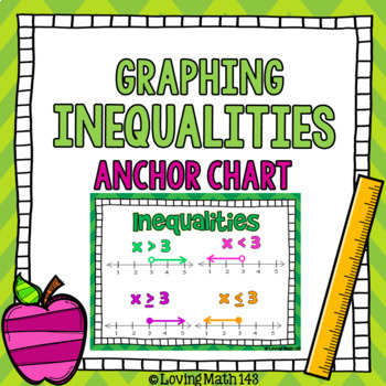 Graphing Inequalities on a number line Anchor Chart Poster
