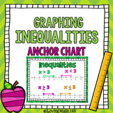 Graphing Inequalities Anchor Chart