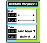Algebra Poster: Graphing Inequalities in 1 Variable