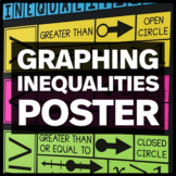 Graphing Inequalities Poster - Math Classroom Decor