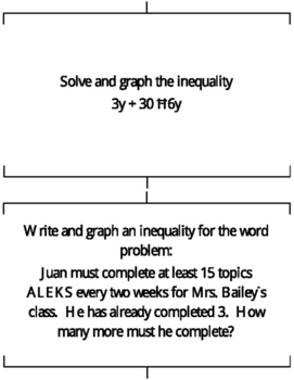 Graphing Inequalities Stations