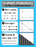 Graphing Inequalities Algebra Poster