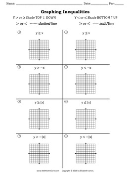 Graphing Inequalities with Shading and Function Transformations HSF.BF.B.3