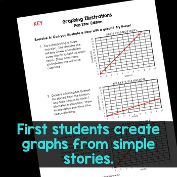 Graphing Intro, Pop Stars! Creating graphs from descriptions
