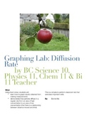 Graphing Lab: Diffusion Rate