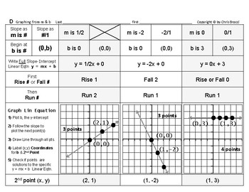 Graphing Linear Equations 02: Graphing Graph from Slope m and y-intercept b