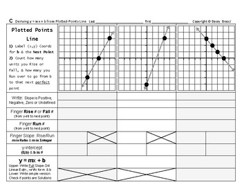 Graphing Linear Equations 03: Deriving y = mx + b from a Plotted-Points Line
