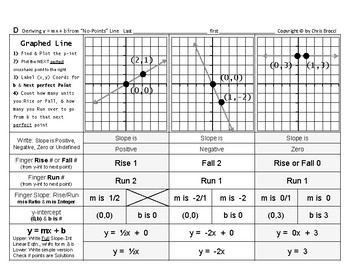 """Graphing Linear Equations 04: Deriving y = mx + b from a """"No-Points"""" Line"""