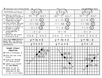 Graphing Linear Equations 06: Derive & Graph y = mx + b from Two Points