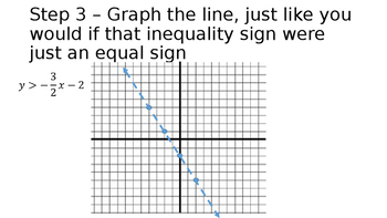 Graphing Linear 2-Variable Inequalities - Step-by-Step