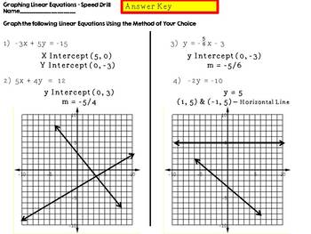 Graphing Linear Equation Foldable (5 Speed Drills Included)