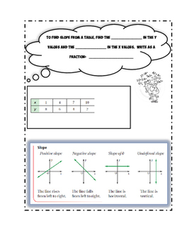 Graphing Linear Equations Doodle Notes Bundle