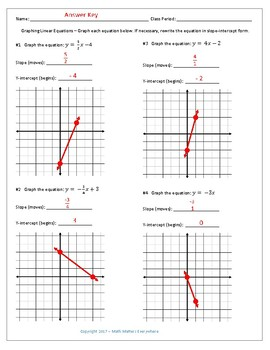 Graphing Linear Equations Practice