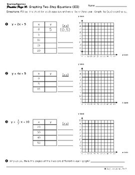 Graphing Equations on a Coordinate Grid
