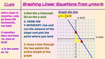 Graphing Linear Equations Quick Notes Mini Lesson Google Slides
