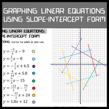 Graphing Linear Equations Slope Intercept Form By Matt Marx Tpt