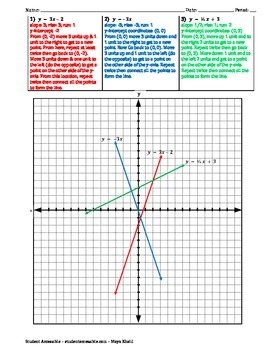 Graphing Linear Equations Worksheet VII