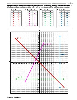 Graphing Linear Equations Worksheet VIII