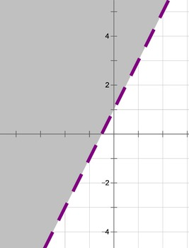 Graphing Linear Equations and Inequalities