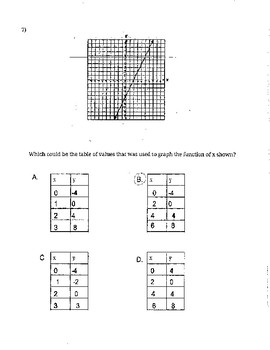 Graphing Linear Function Review